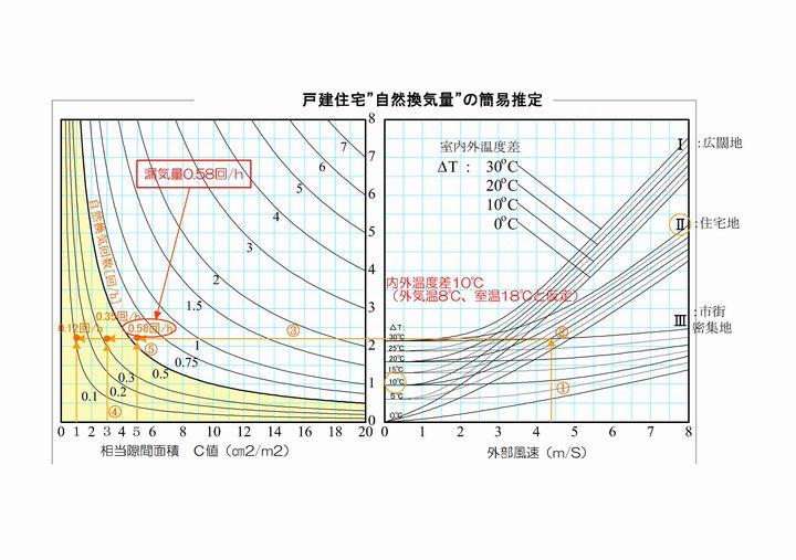 外部風速とC値の関係資料